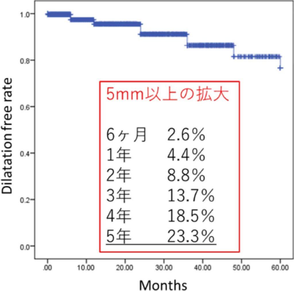 ステントグラフト治療のはらむ危険性(図7)