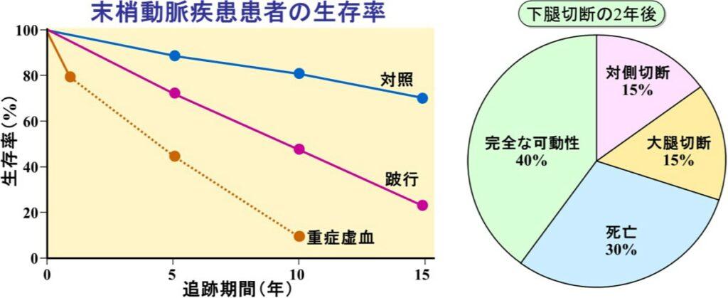 この病気を知ることの重要性。予後はどうなの?(図2)